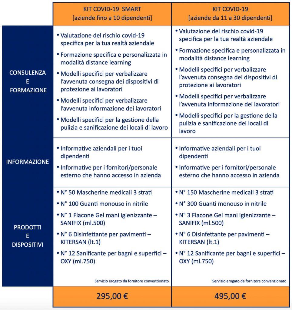 kit covid protocollo sicurezza